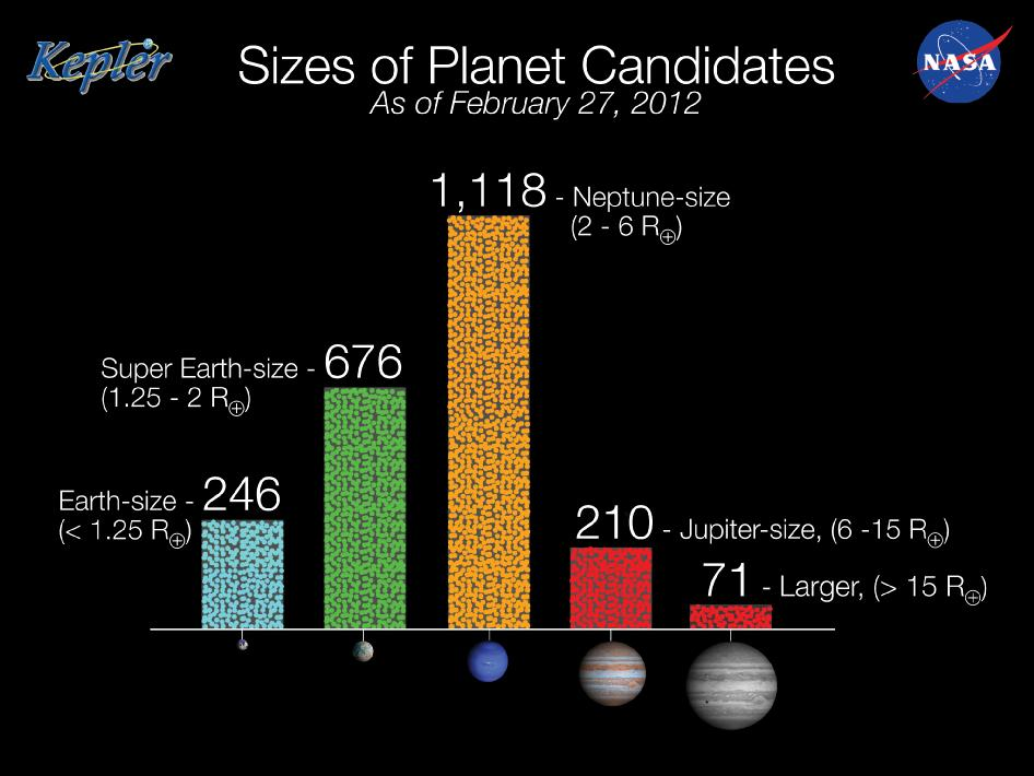 The histogram summarizes the findings in the Feb. 27, 2012 Kepler Planet Candidate catalog release. The catalog contains 2,321 planet candidates identified during the first 16 months of observation conducted May 2009 to September 2010. Of the 46 planet candidates found in the habitable zone, the reg