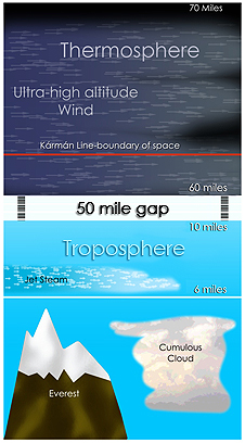 Approximate locations in Troposphere and Thermosphere where the low and high jet streams are located, respectively.