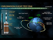 Exploration Flight Test One Overview