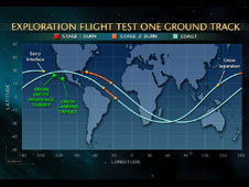Exploration Flight Test One Ground Track