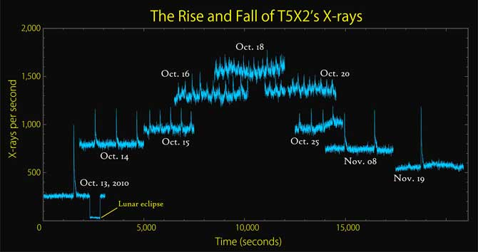This graph based on RXTE data provides an overview of the changing character of T5X2's Xray emission during outbursts from Oct. 13 to Nov. 19, 2010.