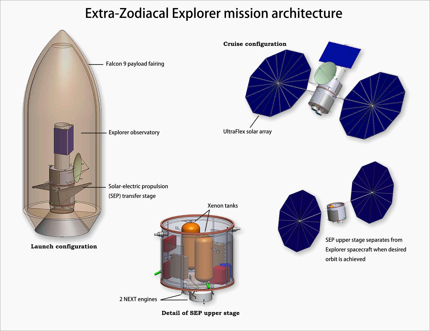 Nasa Nasas Goddard Glenn Centers Look To Lift Space Astronomy 2 Engine Diagram Of Extra Zodiacal Explorer Mission Architecture