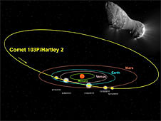 Orbital diagram of the inner planets and Comet Hartley 2