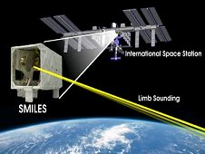 The SMILES investigation is the first global atmospheric environmental observation from Japanese Experiment Module in the International Space Station. (NICT)