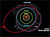Orbits of the outer solar system