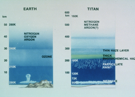 Earth-Titan comparison