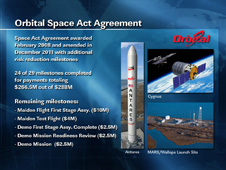 Orbital Space Act Agreement