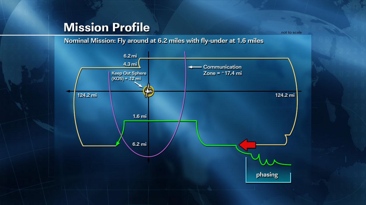NASA - SpaceX Dragon Preflight Briefing Graphics