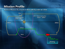 Mission Profile - Metric