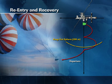 Re-Entry and Recovery