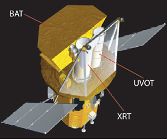 The Swift spacecraft and its three scientific instruments.