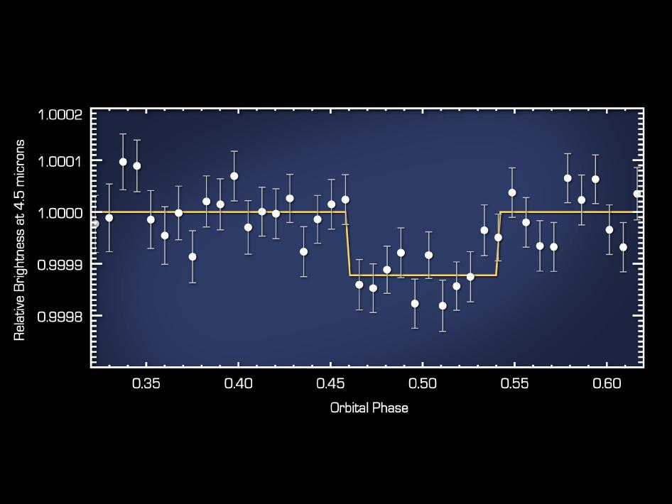 Plot of data from NASA's Spitzer Space Telescope reveals the light from a