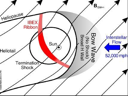 Heliosphere Diagram
