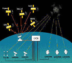 Schematic drawing of gamma-ray burst detection satellites transmitting data through the GCN