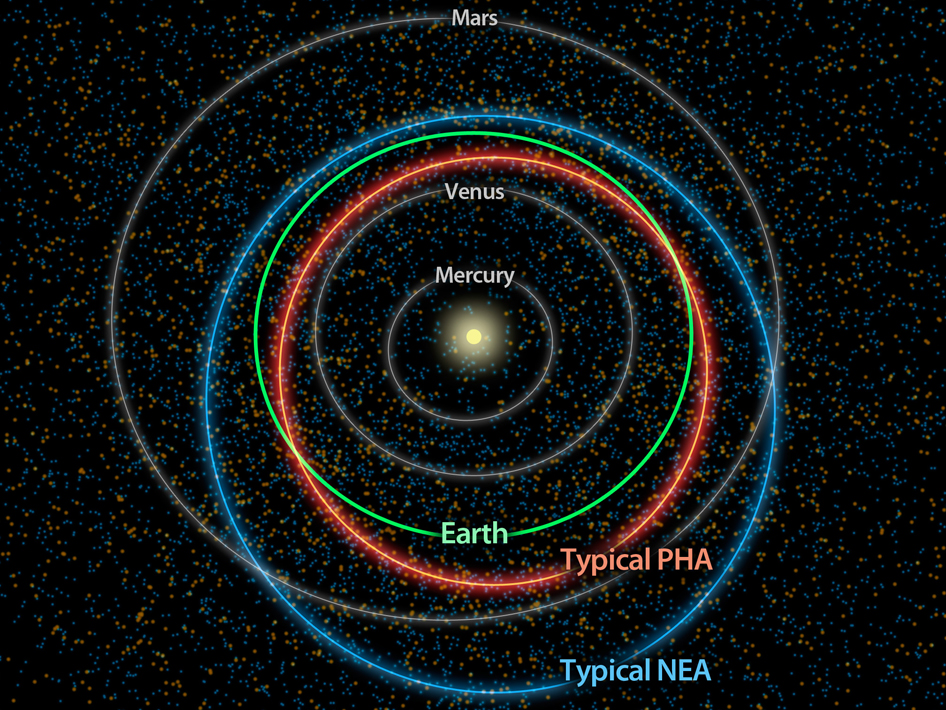 Diagram showing orbit comparisons