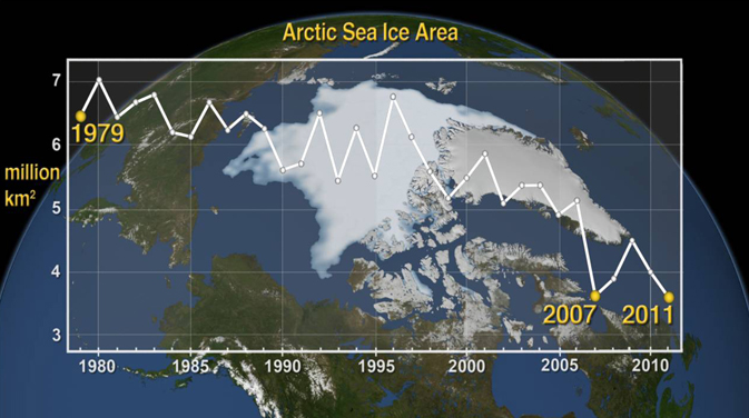 graph of  Arctic sea ice area from 1979 to 2011