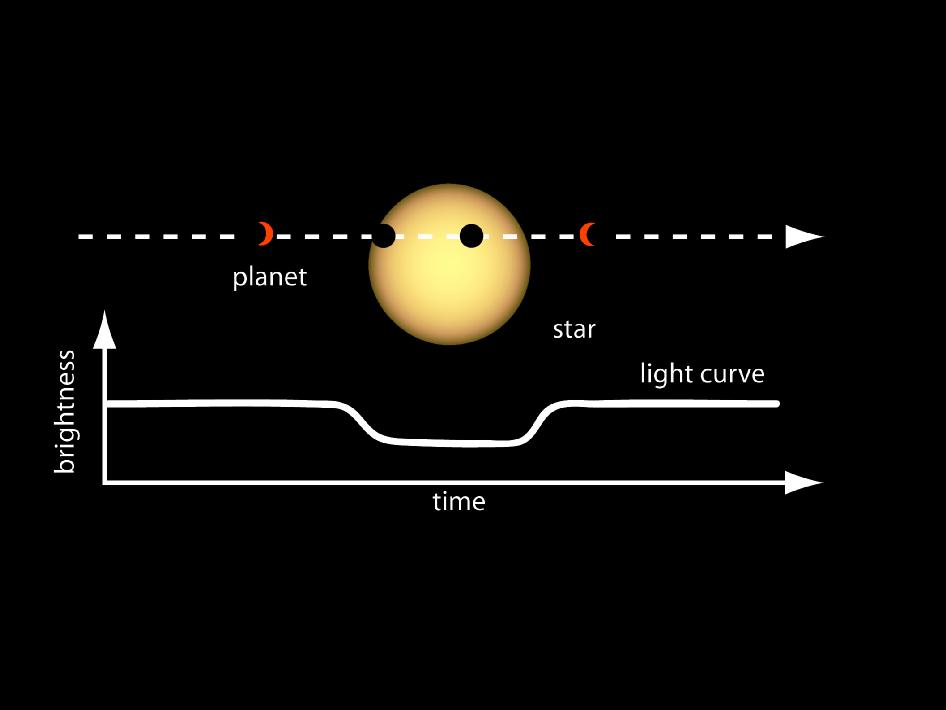 graph of the light measured from a star as a planet transits it