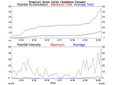 This rainfall graph (top) shows the rainfall totals in southern Taiwan since the beginning of June to June 20.