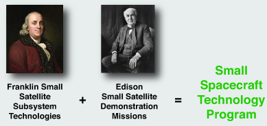 Ben Franklin and Thomas Edison