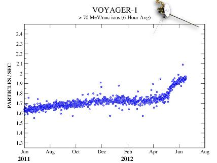 Cosmic Ray Counts on the Rise for Voyager 1