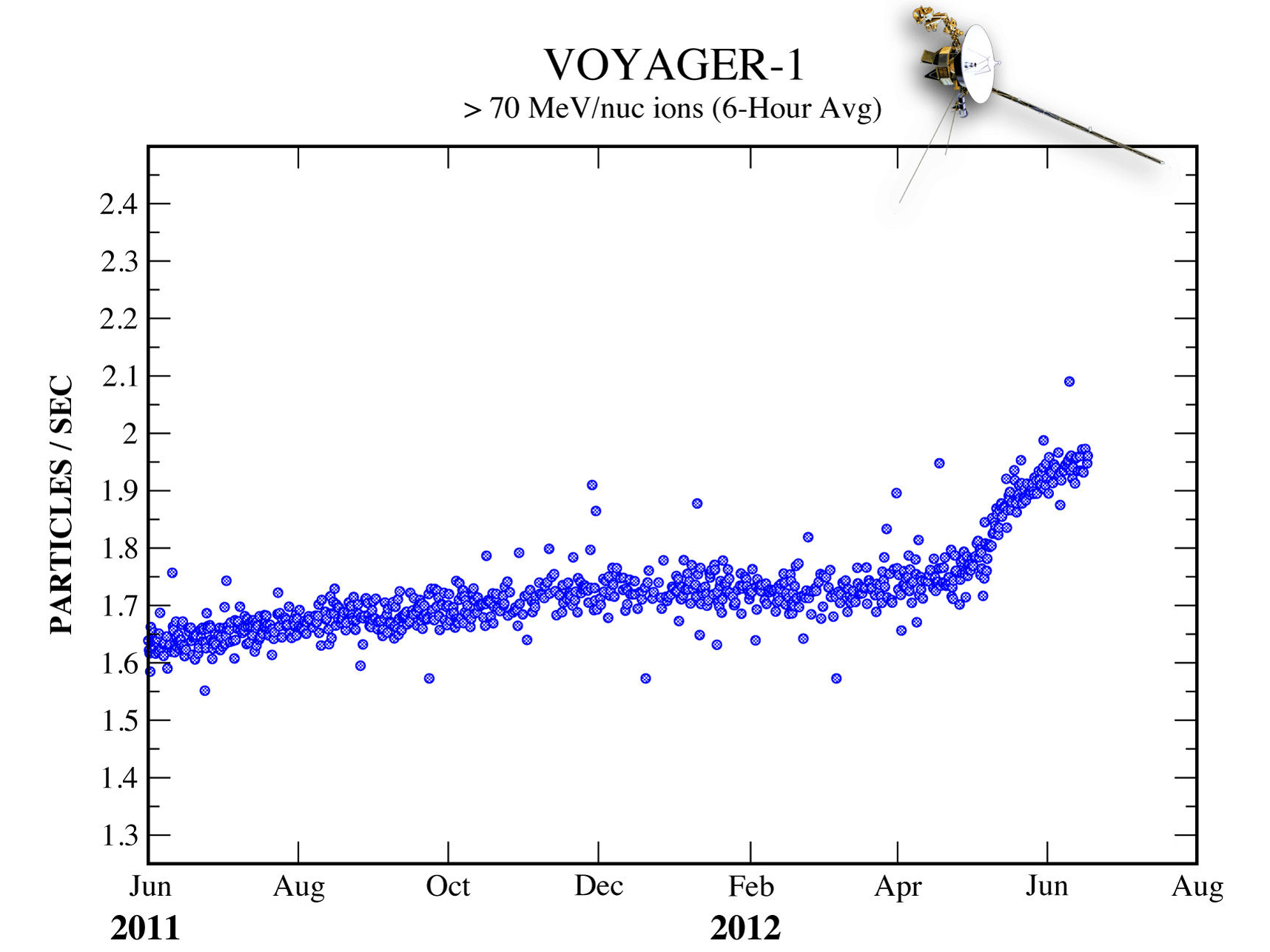 Sharp Increase In Cosmic Rays Reported By Voyager 1 At ...