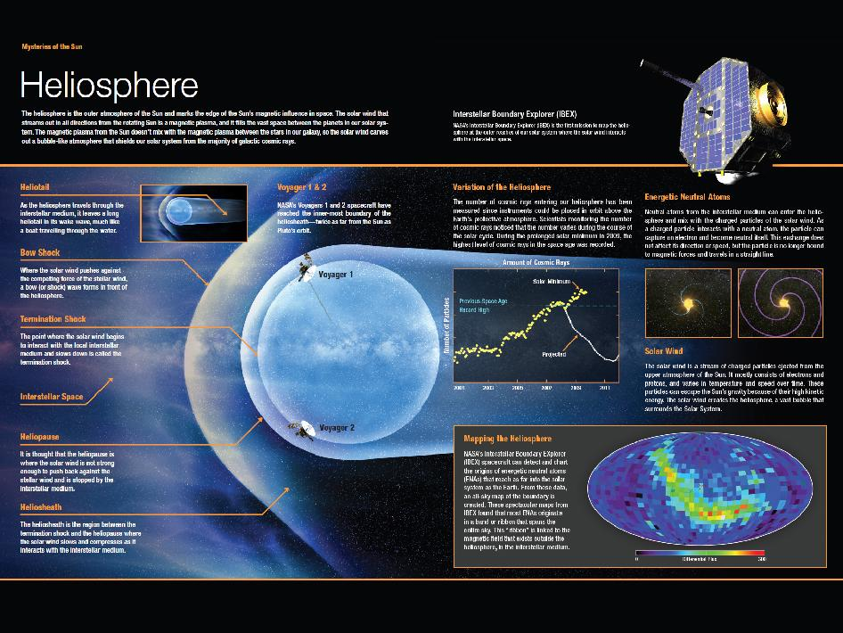 NASA - Components of the Heliosphere
