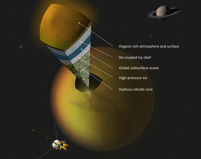 spacecraft revealed saturns moon titan harbors layer liquid water ice