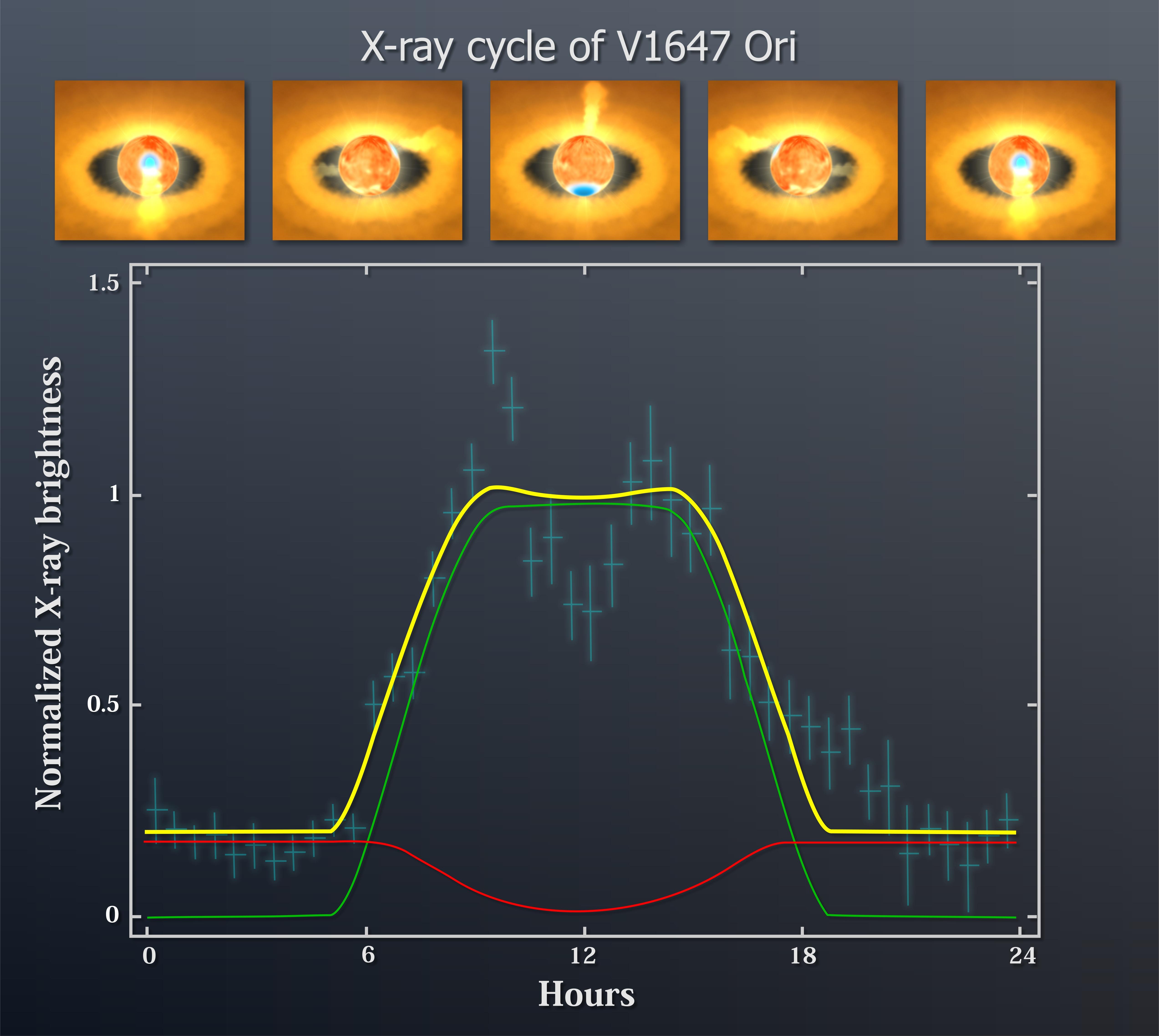 Mcneil nebula s