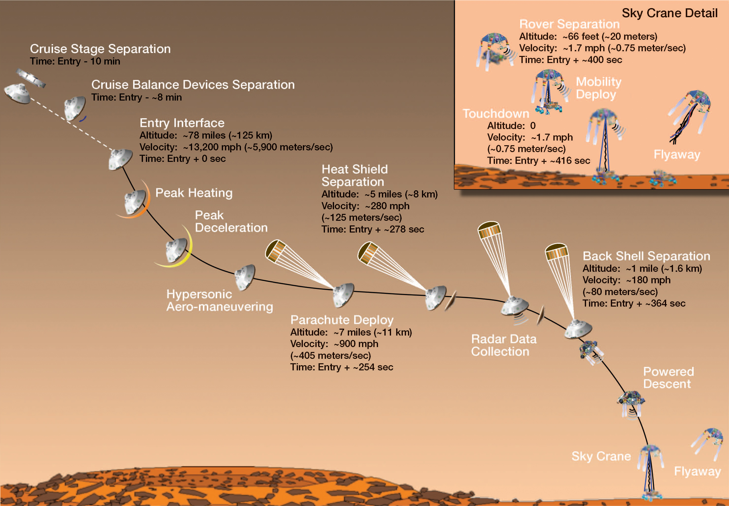 Mars Science Lab entry, desent and landing