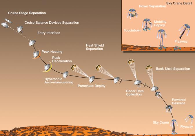 mars exploration rover timeline - photo #9