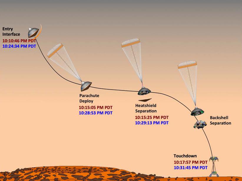 curiosity rover landing date - photo #48