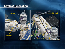 Strela 2 Relocation