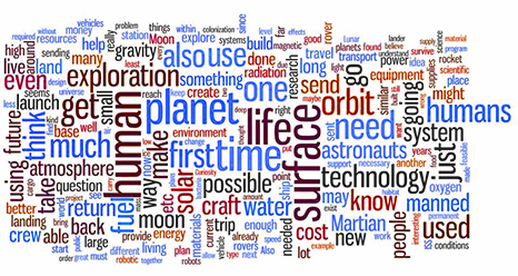 Word cloud of popular topics from the Mars Forum website