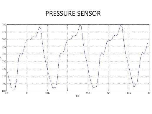 First pressure readings on Mars