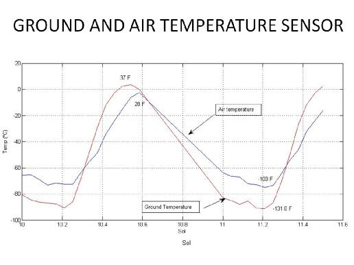 Graph shows the rise and fall of air and ground temperatures on Mars