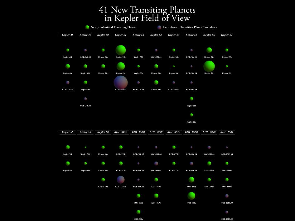 41 New Planets confirmed with the Kepler Spacecraft