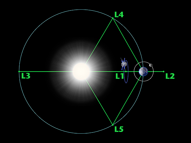 ACE's orbits at L1, between the sun and Earth, and serves as warning beacon for space weather activity.