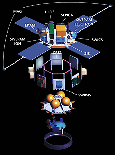 Exploded diagram of the ACE spacecraft with instruments labeled.