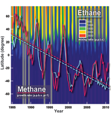 Ethane is the most abundant non-methane hydrocarbon in Earth's remote atmosphere, and shares its major emission sources with methane.