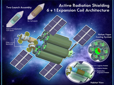Active Radiation Shielding