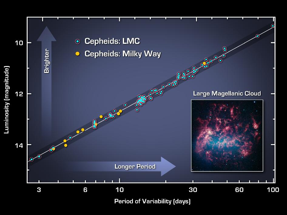 This graph illustrates the Cepheid period-luminosity relationship, which scientists use to calculate the size, age and expansion rate of the universe.