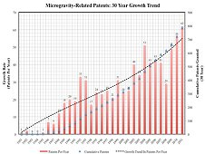 This chart shows the upward trend of Microgravity-related patents over 30 years, as related to the International Space Station. (Uhran)
