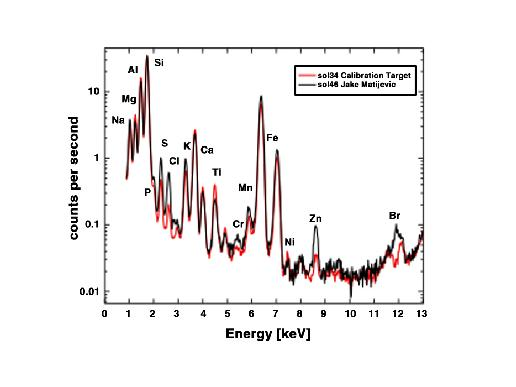 The graph shows the abundances of elements in the Martian rock 'Jake Matijevic' (black line) and a calibration target (red line) as detected by the Alpha Particle X-ray Spectrometer (APXS) instrument on NASA's Curiosity rover.