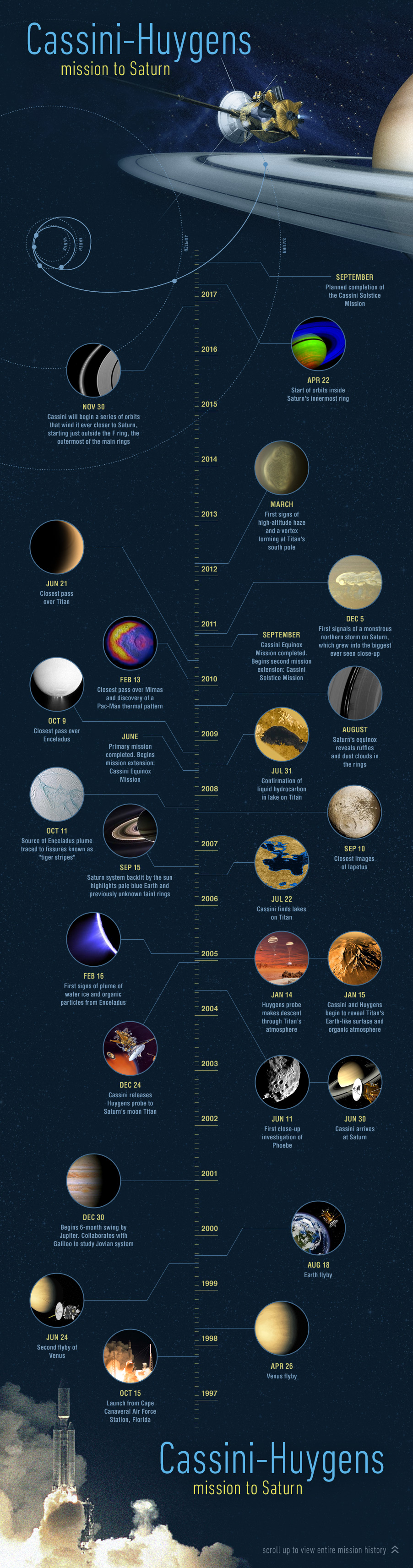 Nasa A Long And Winding Road Cassini Celebrates 15 Years