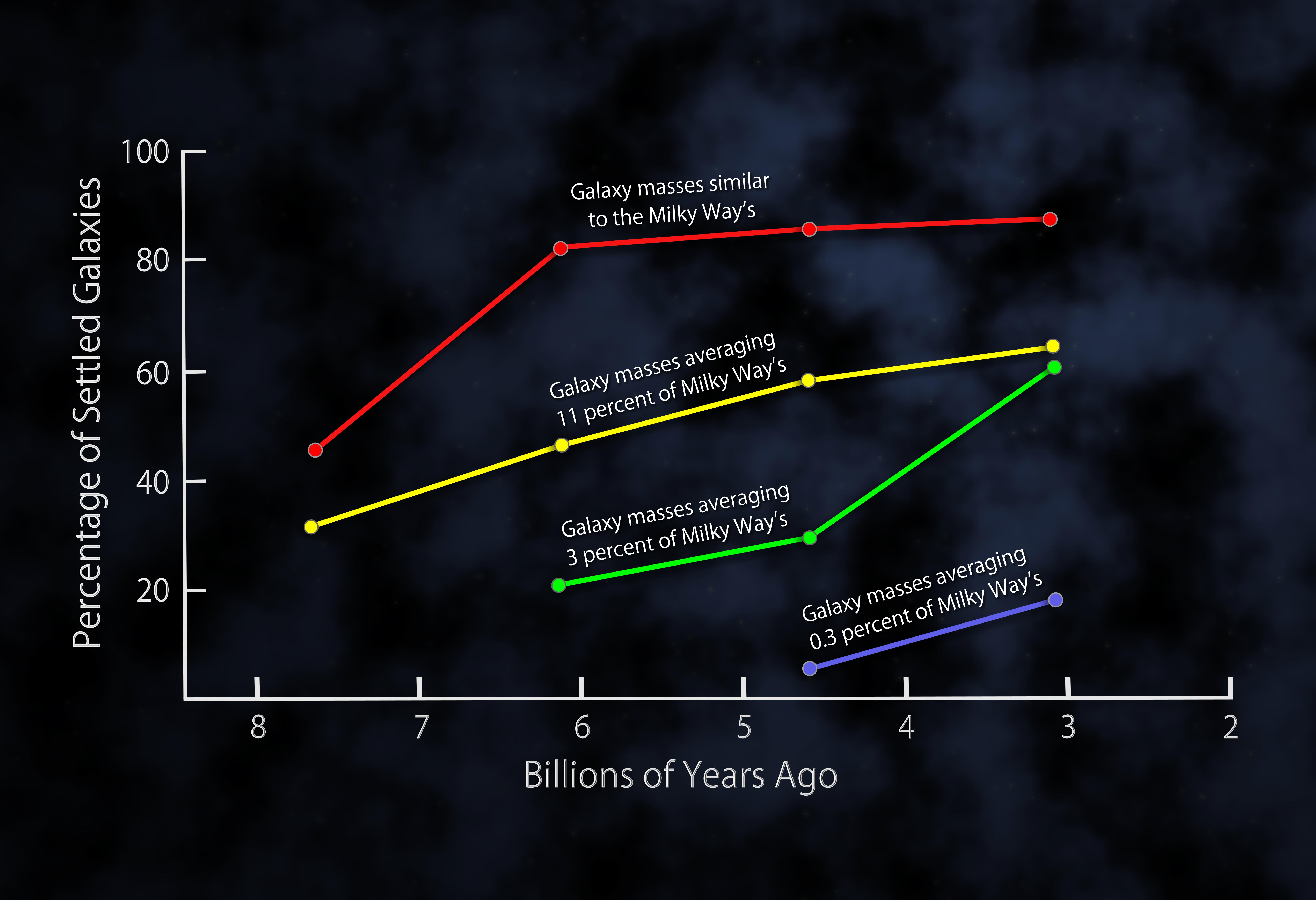 Astrónomos descubren una sorprendente tendencia en la evolu