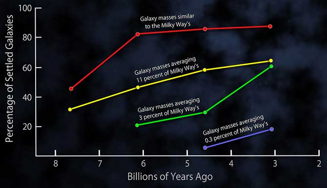 This plot shows the fractions of settled disk galaxies in four time spans, each about 3 billion years long.