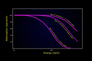Fermi measured the amount of gamma-ray absorption in blazar spectra produced by ultraviolet and visible starlight at three different epochs in the history of the universe.