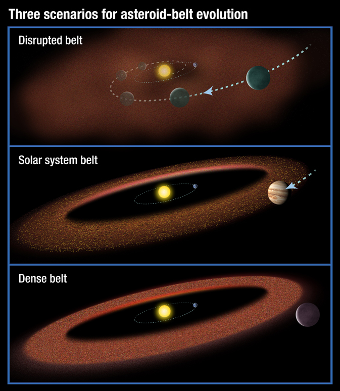 artist depiction of three possible scenarios for the evolution of asteroid belts