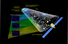 This illustration places the Fermi measurements in perspective with other well-known features of cosmic history.