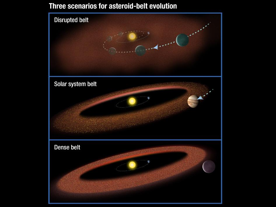 This illustration shows three possible scenarios for the evolution of asteroid belts.